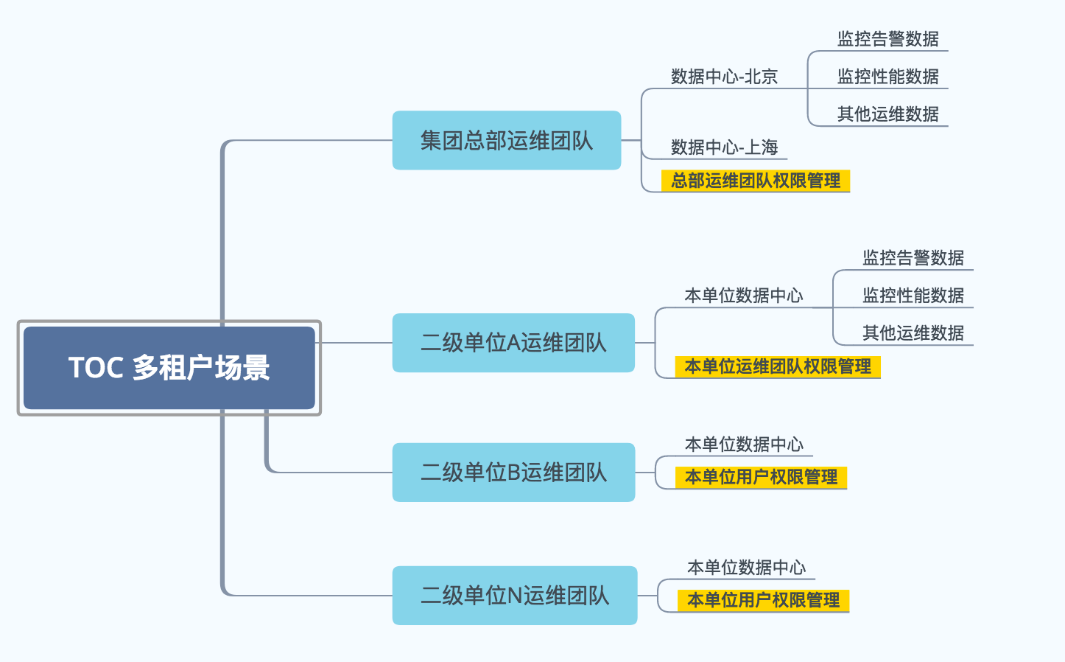 IT运维监控|运维监控系统|运维监控平台|智能运维|硬件监控|数据库监控|存储监控