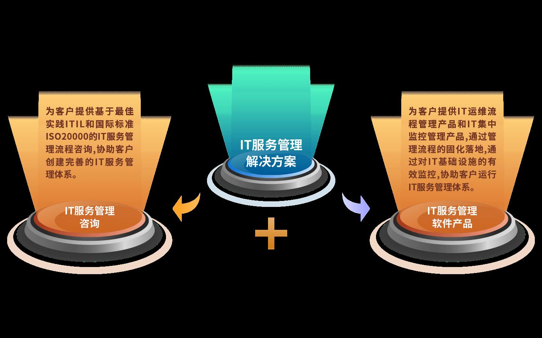 IT服务管理解决方案.png