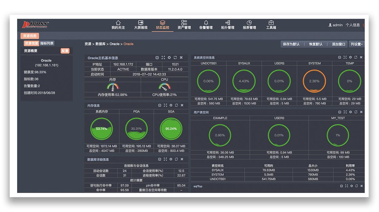 数据库监控工具--PIGOSS BSM