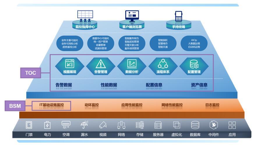 运维服务管理平台