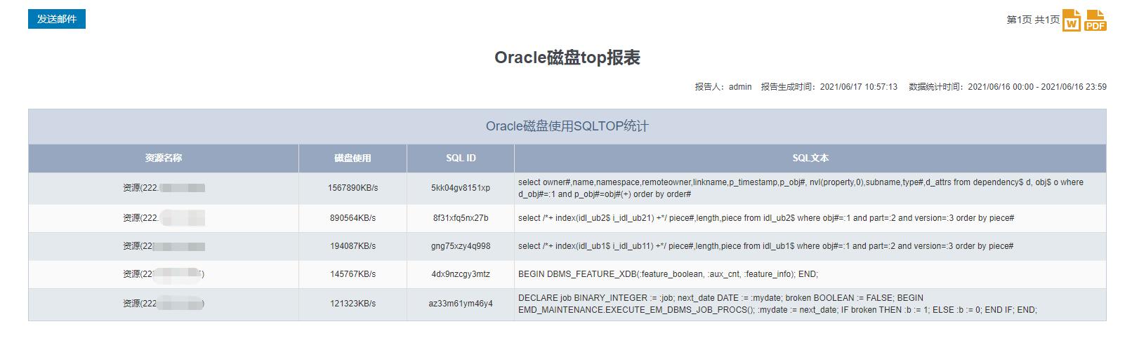图表:ORACLE磁盘使用SQL TOP指标