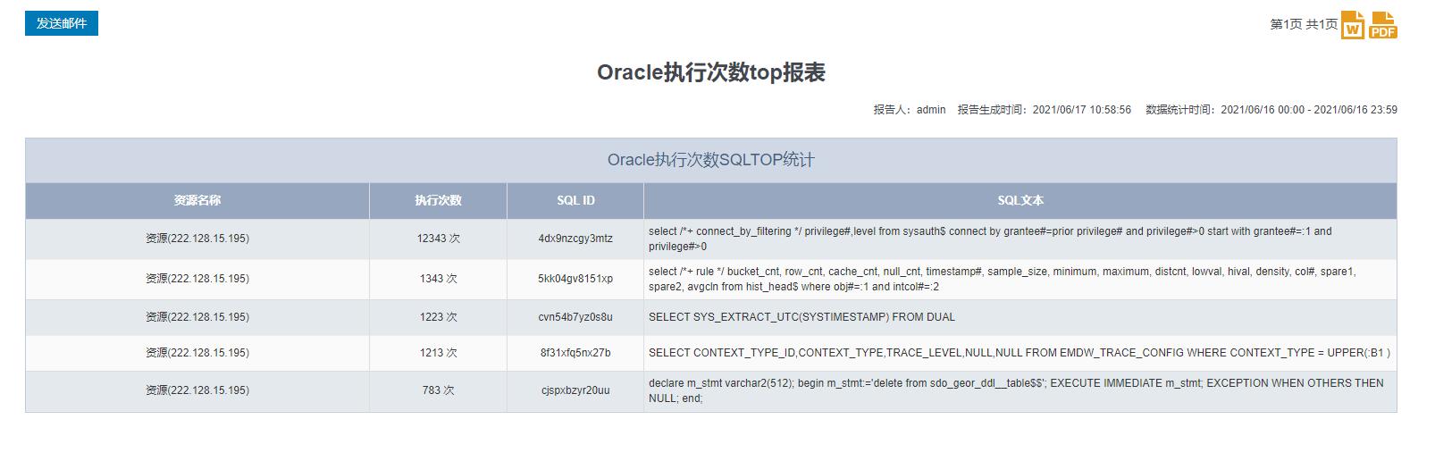 Oracle执行次数top报表
